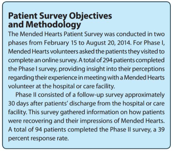 Mended Hearts Patient Surveys