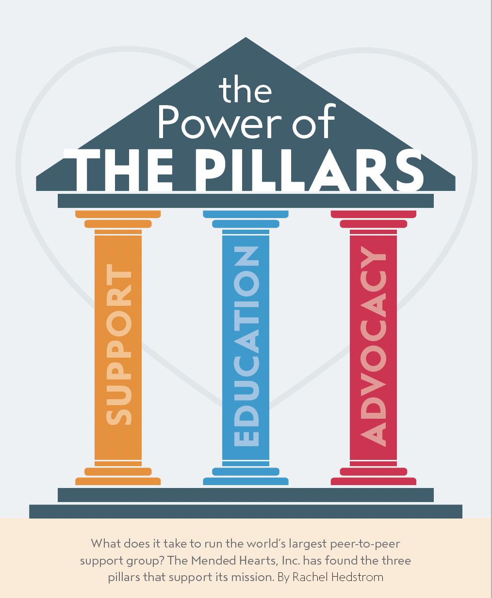 Three Pillars of MH